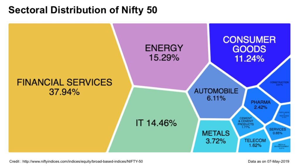 List of NIFTY 50 Stocks with Sector & Market Cap Info