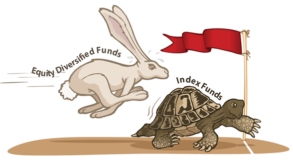 Index funds were designed 45 years back by Jack Bogle for the average Joe investor. This product innovation by Jack Bogle was designed to be simple in construct, low on expenses and in a format that doesn't require the investor to take decisions on which stocks to or which fund manager to trust. Over time, index funds caught the imagination of millions of consumers and in the August of 2019, the money invested in index funds exceeded that of actively managed mutual funds in the United States with over $4 trillion in assets under management. Make way for Index funds - the king of investing!