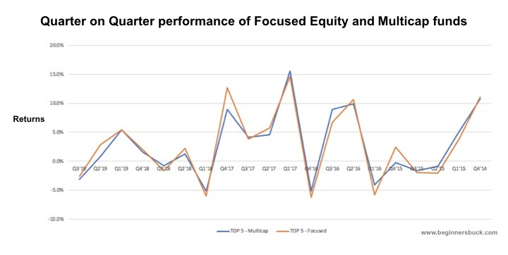 The quarterly movement of a focused equity fund mimics that of a multi-cap mutual fund