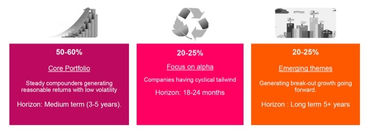 The Axis Focused 25 Fund divides its portfolio into three sub-portfolios with investments tagged as - 1. Core portfolio, 2. Cyclical bets and 3. Emerging themes