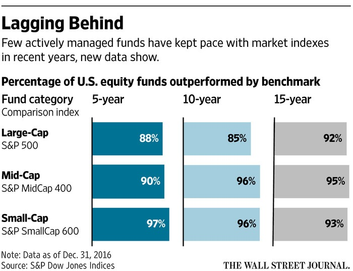 Very few actively managed funds have kept pace with market indexes in recent years